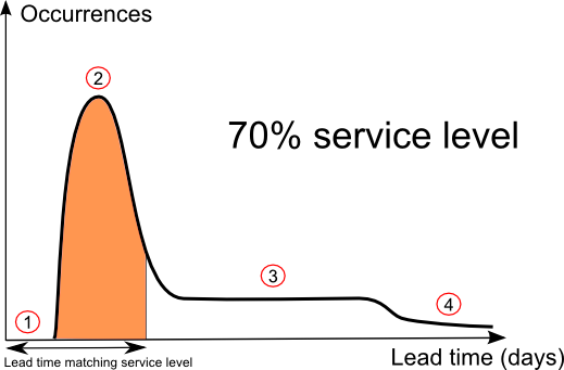 Schema of a lead time distribution