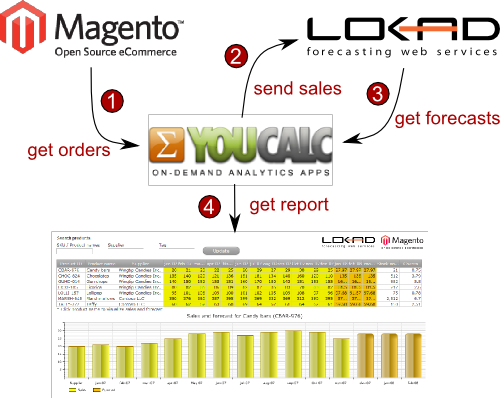 Illustration of the integration process between Magento, youcalc and Lokad