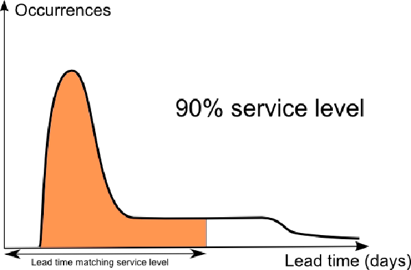 Schema of a lead time distribution, higher service level